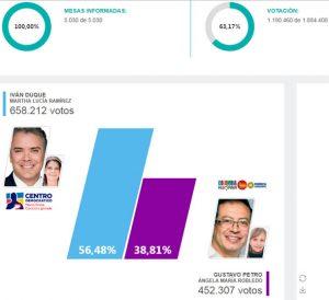 resultados-electorales-Cundinamarca