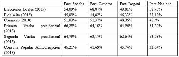 Los efectos de la Consulta Anticorrupción en Soacha