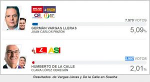 Resultados-Vargas-Lleras-Soacha