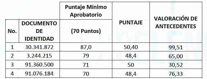 Resultados de las pruebas de conocimientos y competencias para escoger Personero de Soacha