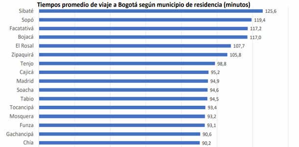Sibateños son los que más tiempo gastan en llegar a Bogotá