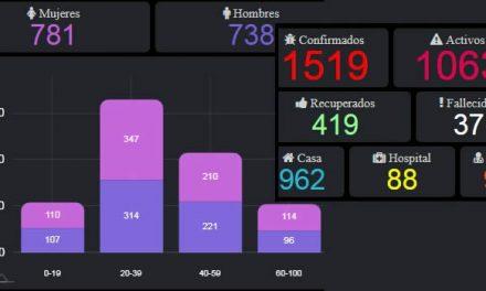 Contagios de coronavirus en Cundinamarca llegaron a 1.519
